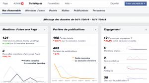 Statistiques Facebook Insights