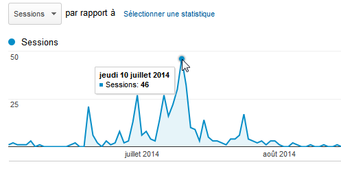 Analytics pour juillet 2014 - blog Vertigo