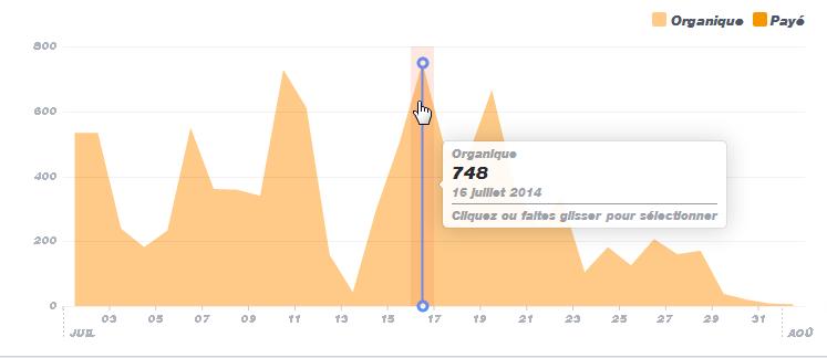 statistique des portées sur la page Facebook de vertigo