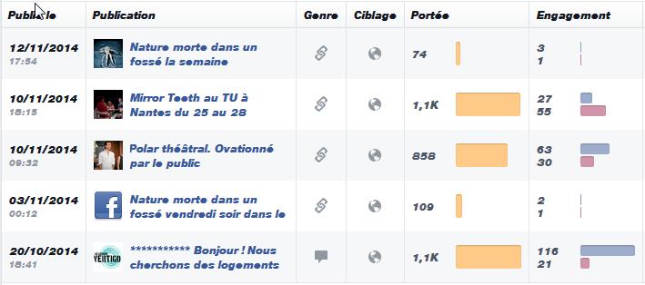 Publications du groupe vertigo - facebook