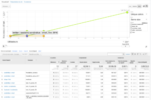 Campagnes sur Google Analytics