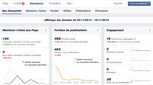 Statistiques Facebook Insights